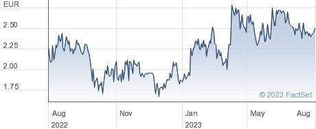 Singulus Technologies AG performance chart