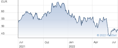 Siemens Healthineers AG performance chart
