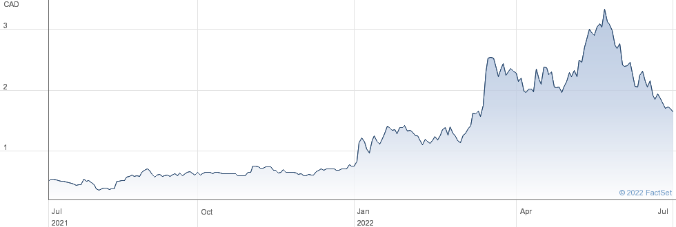 Petrus Resources Ltd performance chart