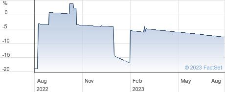 PUMA VCT 13 PLC performance chart
