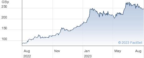 BK. CYPRUS HLDG performance chart