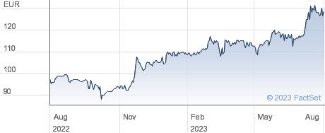 Societe LDC SA performance chart