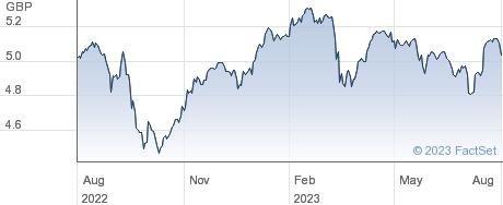 SPDR FTAL(DIST) performance chart