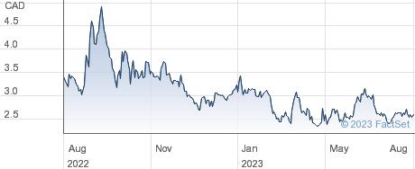 Isoenergy Ltd performance chart