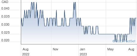 Pelangio Exploration Inc performance chart