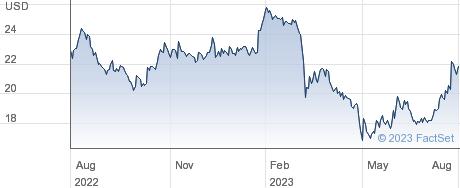 Byline Bancorp Inc performance chart