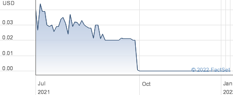 Anthera Pharmaceuticals Inc performance chart