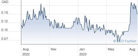 Blockchaink2 Corp performance chart