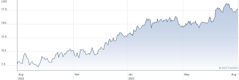 Alphatec Holdings Inc performance chart