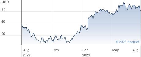 Altair Engineering Inc performance chart