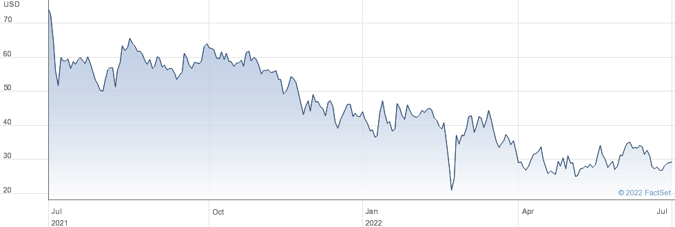 GDS Holdings Ltd performance chart