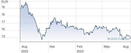 Red Electrica Corporacion SA performance chart