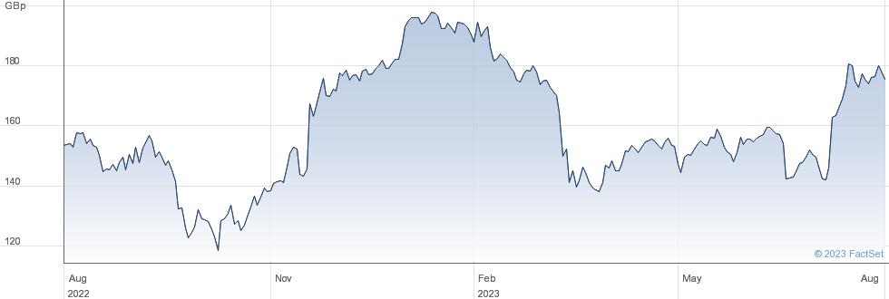VIRGIN MONEY UK performance chart