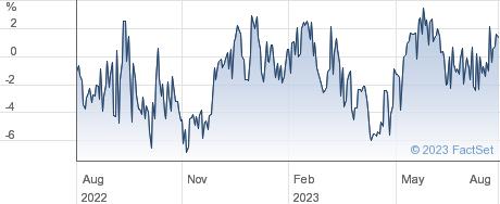 AVI JAPAN OPPO. performance chart