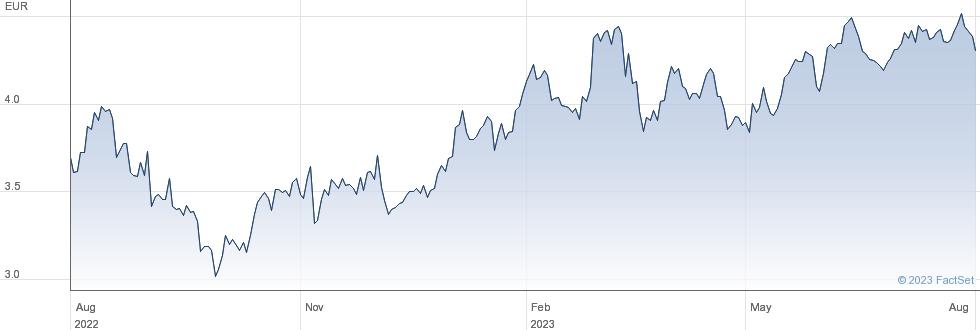 Gestamp Automocion SA performance chart
