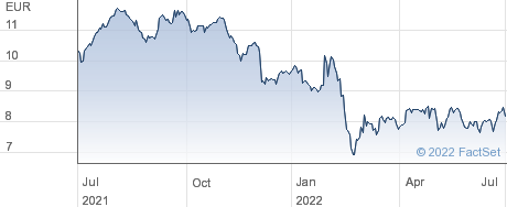 Metro AG performance chart
