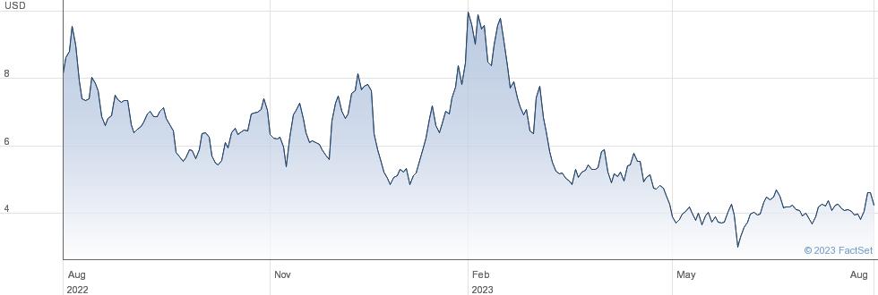 Veritone Inc performance chart