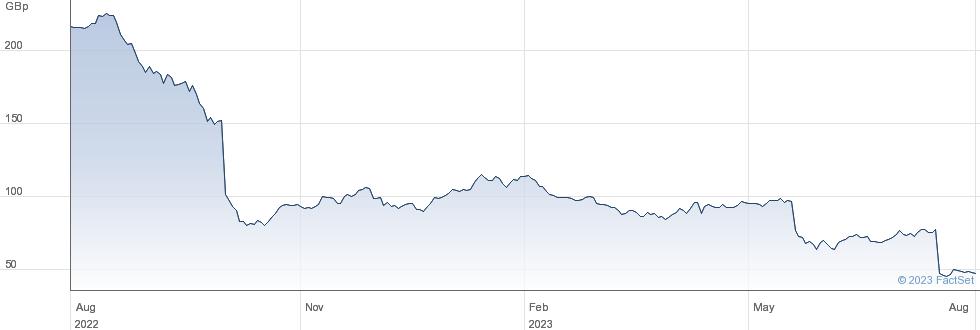 WATKIN JONES performance chart