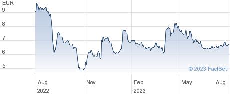 NFON AG performance chart