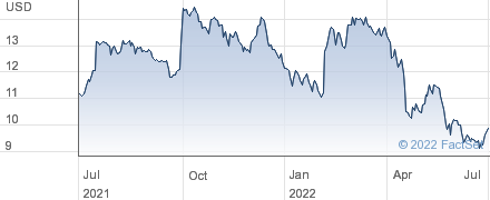 Uniti Group Inc performance chart