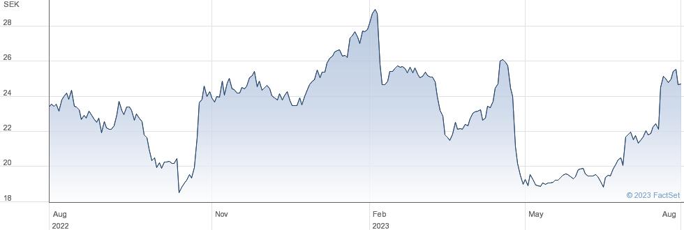 Resurs Holding AB (publ) performance chart
