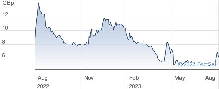 KROMEK performance chart