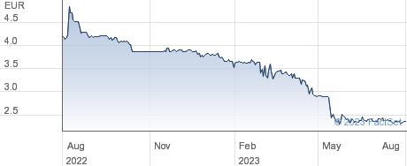 WCM Beteiligungs und Grundbesitz AG performance chart