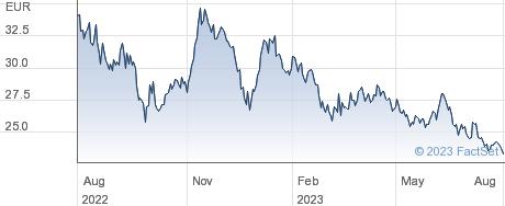 Allgeier SE performance chart