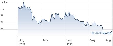 HARVEST MI (DI) performance chart