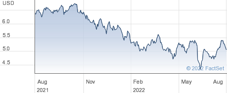 Two Harbors Investment Corp performance chart