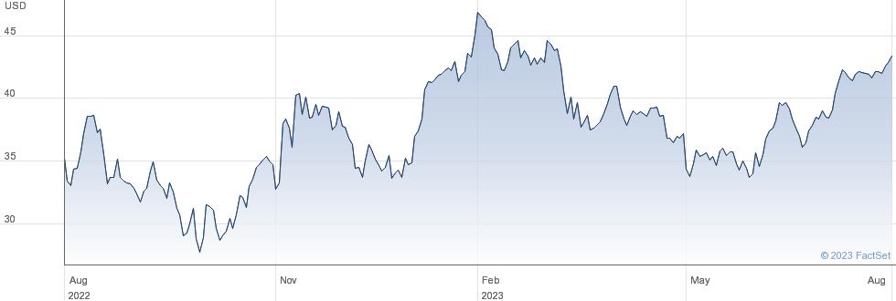 Adient PLC performance chart