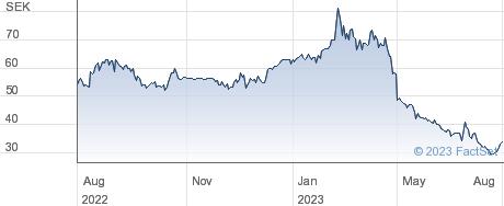 XSpray Pharma AB (publ) performance chart