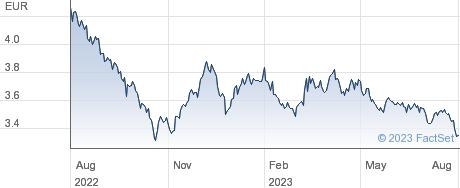 $ TYBD 20 HG D performance chart