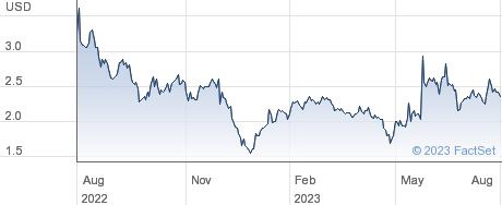 SemiLEDs Corp performance chart