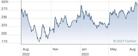 Sdiptech AB (publ) performance chart