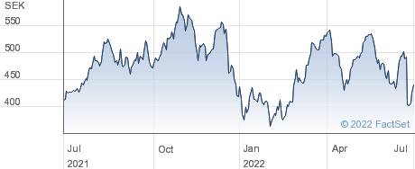 Vitec Software Group AB (publ) performance chart