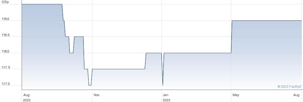 NB PRIV. ZDP 24 performance chart