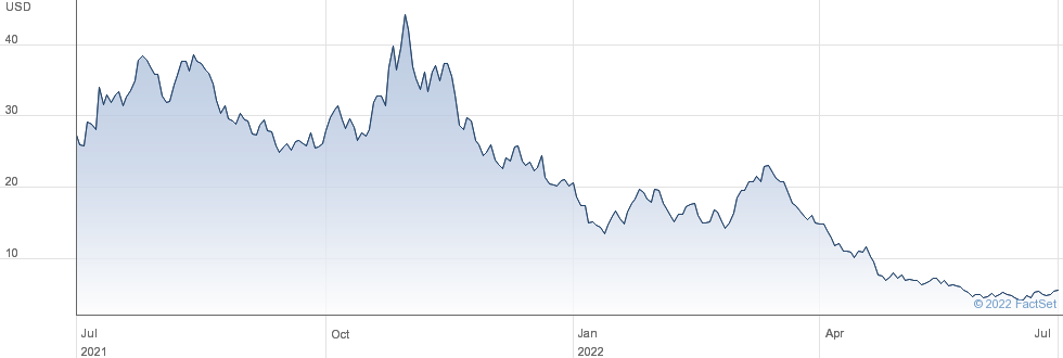 Riot Blockchain Inc performance chart