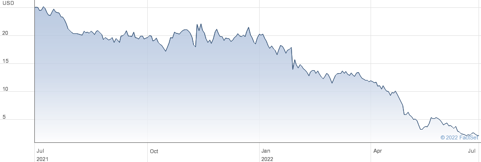 Avaya Holdings Corp performance chart