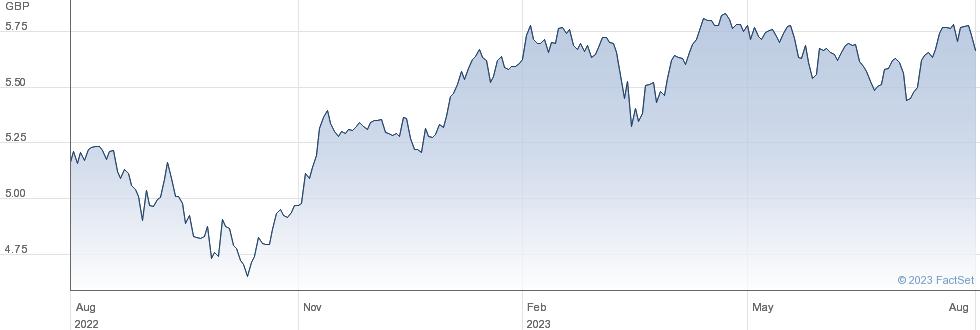 EUQTYINCGBPACC performance chart