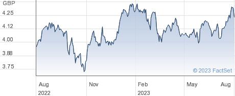 EM QTY GBP ACC performance chart