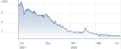 Ageagle Aerial Systems Inc performance chart