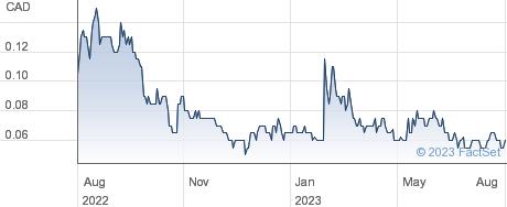 Ceylon Graphite Corp performance chart