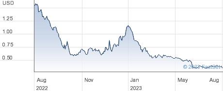 AquaBounty Technologies Inc performance chart