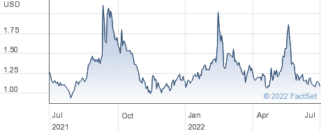 PEDEVCO Corp performance chart