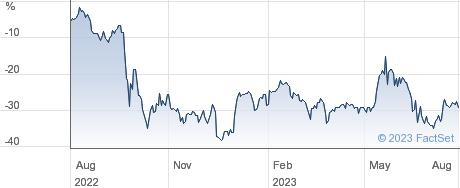 ABSTD EURO LOG. performance chart