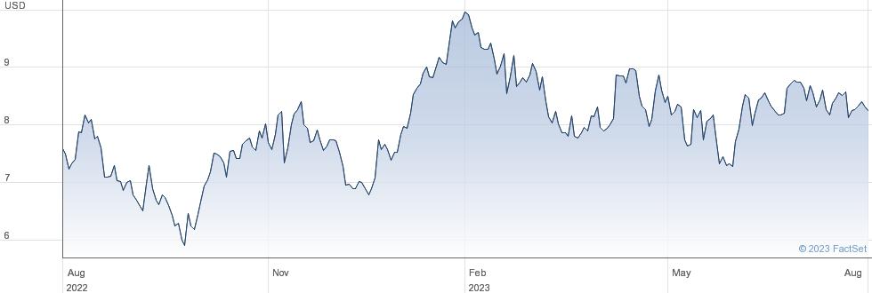 Liberty Latin America Ltd performance chart