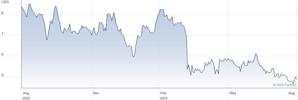 Airgain Inc performance chart