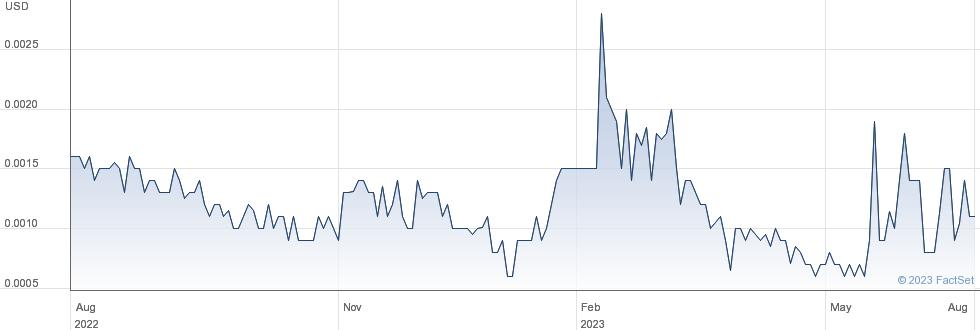 Inception Mining Inc performance chart