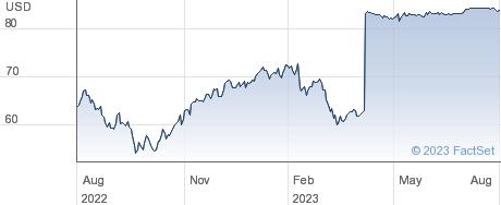Triton International Ltd performance chart